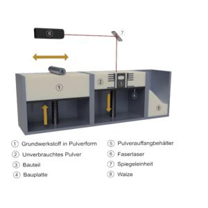 3D-Druck für Oldtimerteile SLM